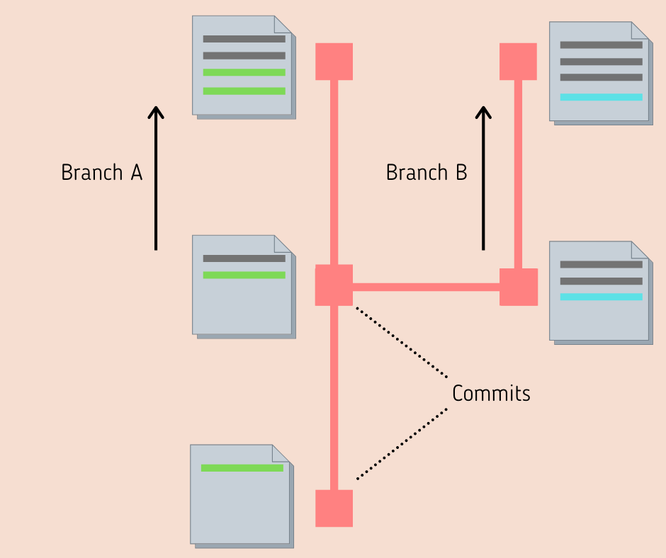 git commits and branches