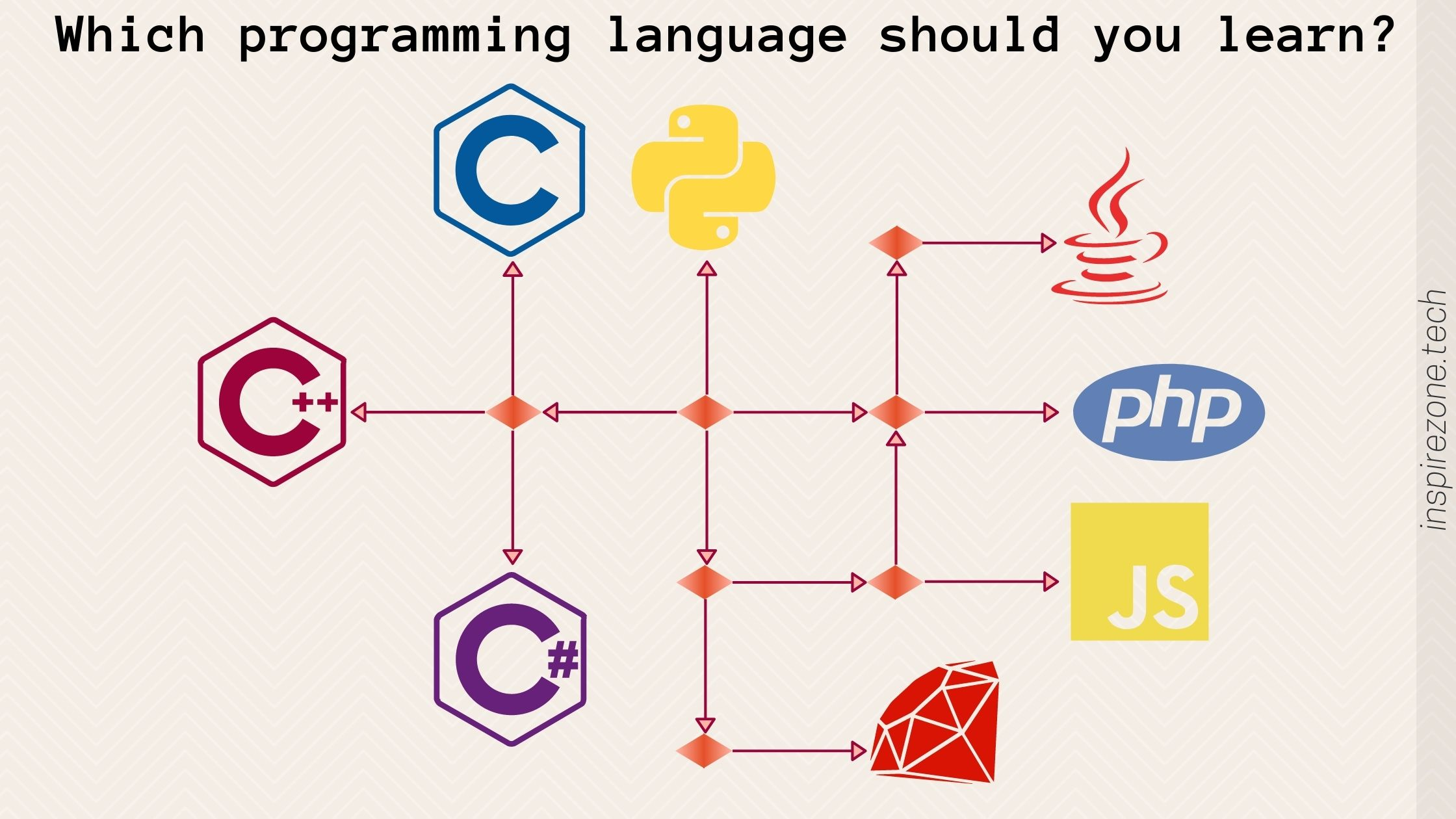 what programming language should I learn