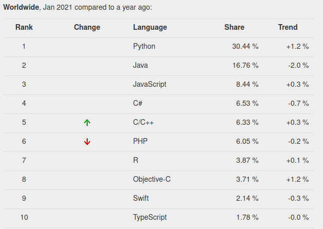 why python is popular PYPL index