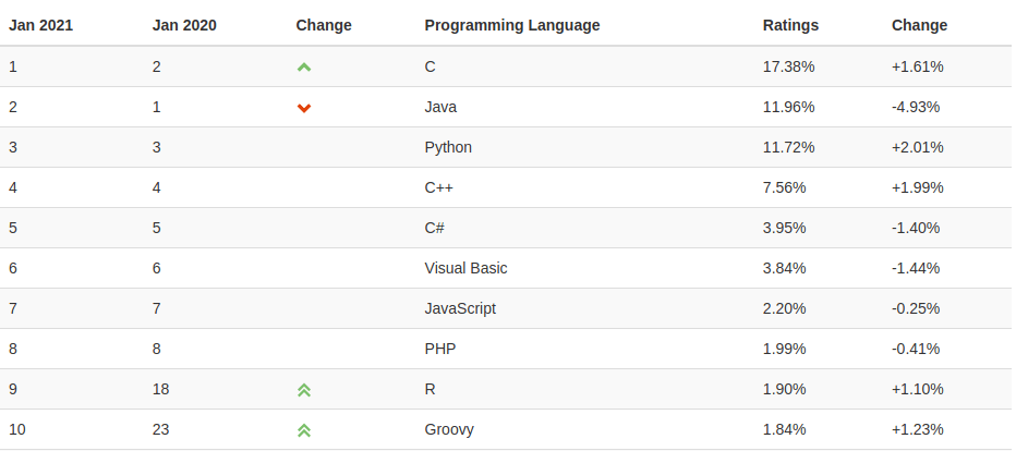 why python is popular TIOBE index