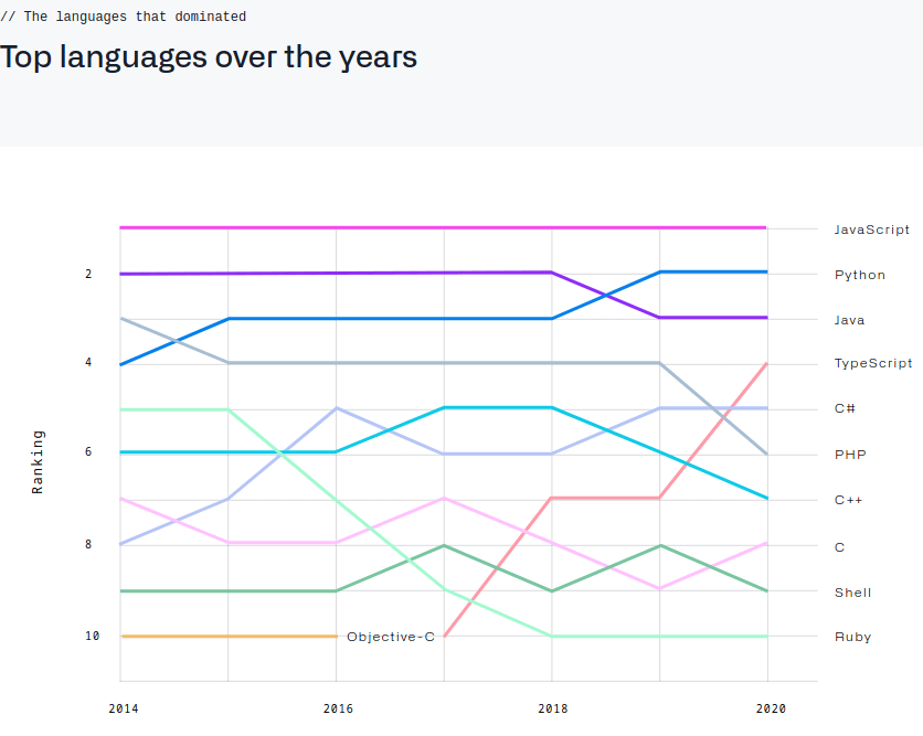why python is popular github survey