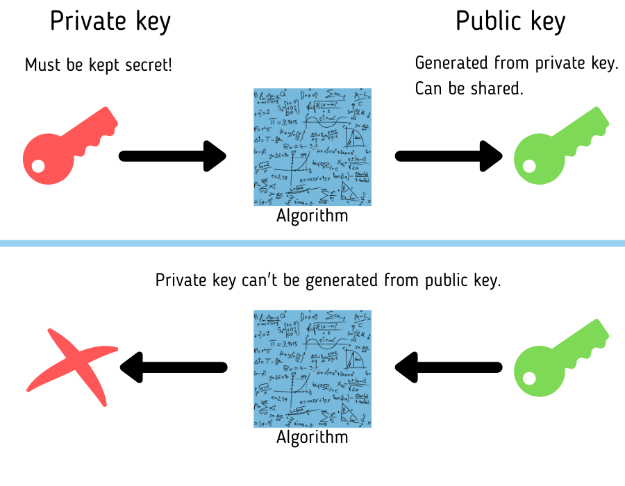 private-public key pair explained